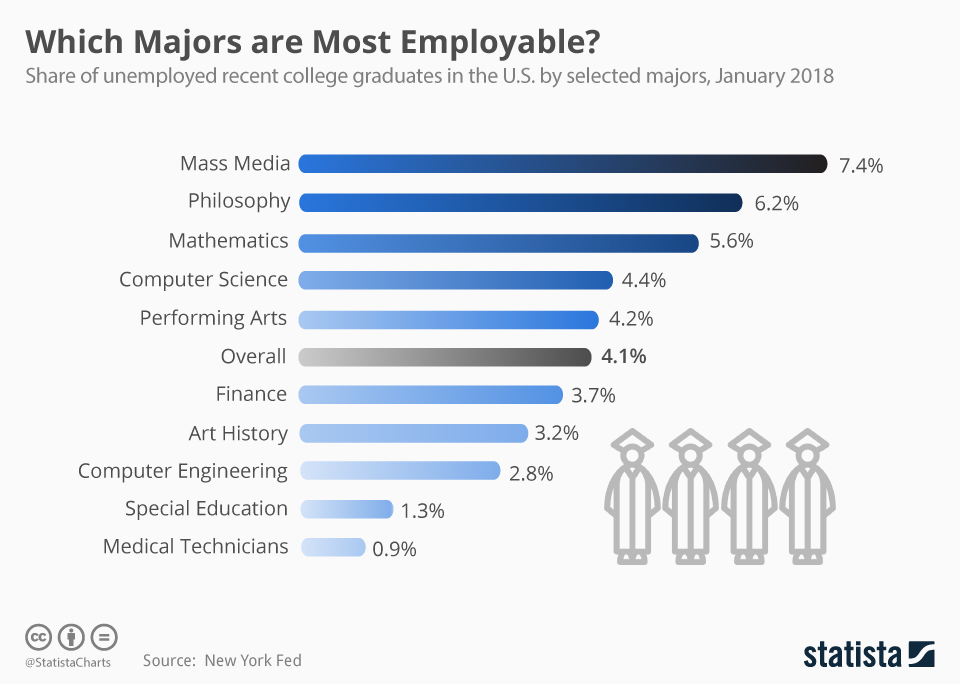 Infographic: Which Majors Are Most Employable? | Statista