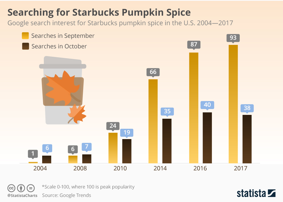Infographic: Searching for Starbucks Pumpkin Spice | Statista