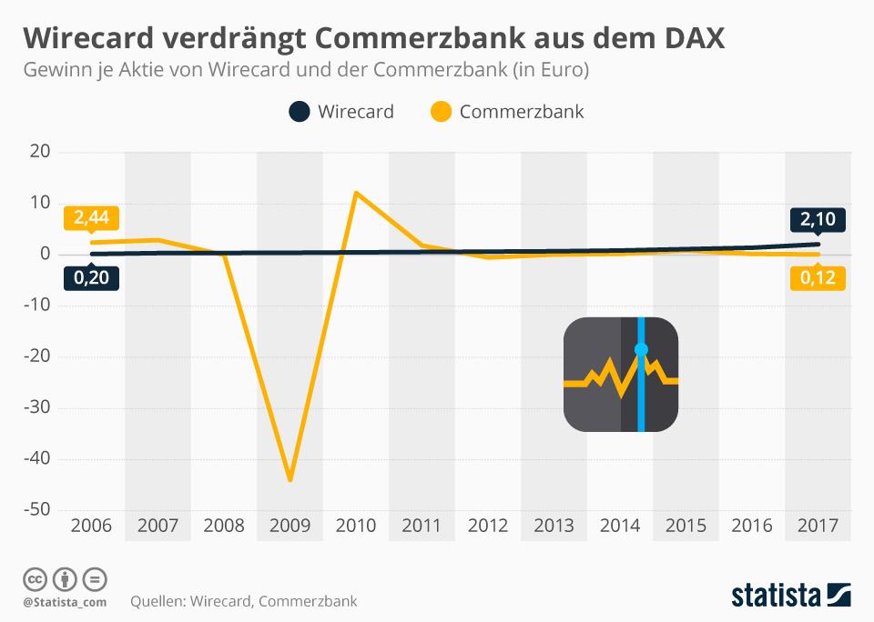 Infografik: Wirecard verdrängt Commerzbank aus dem DAX | Statista