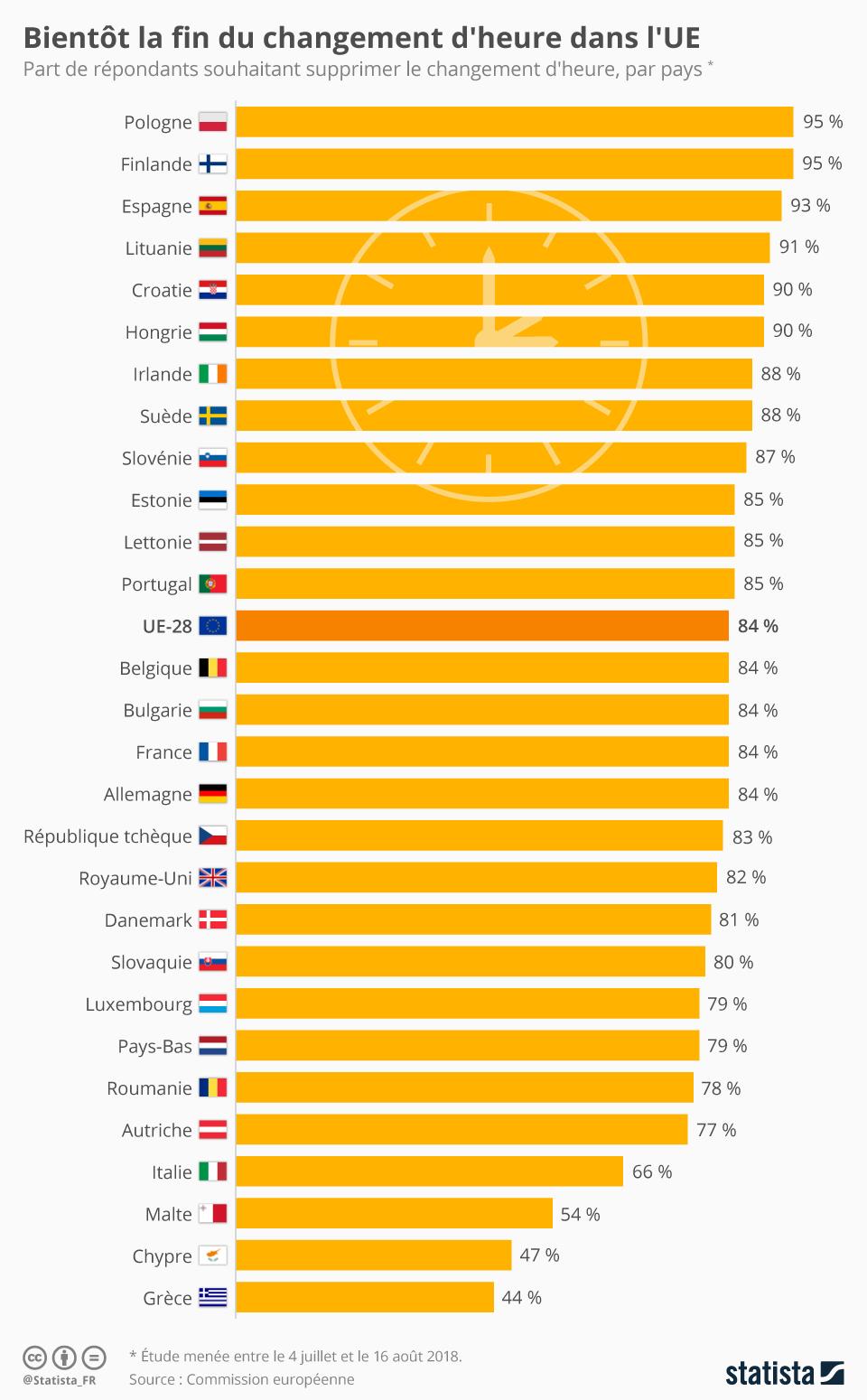 Infographie: Bientôt la fin du changement d'heure dans l'UE  | Statista
