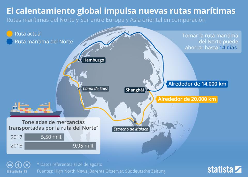 Infografía: Transportar mercancías por el Ártico gracias al calentamiento global   Statista
