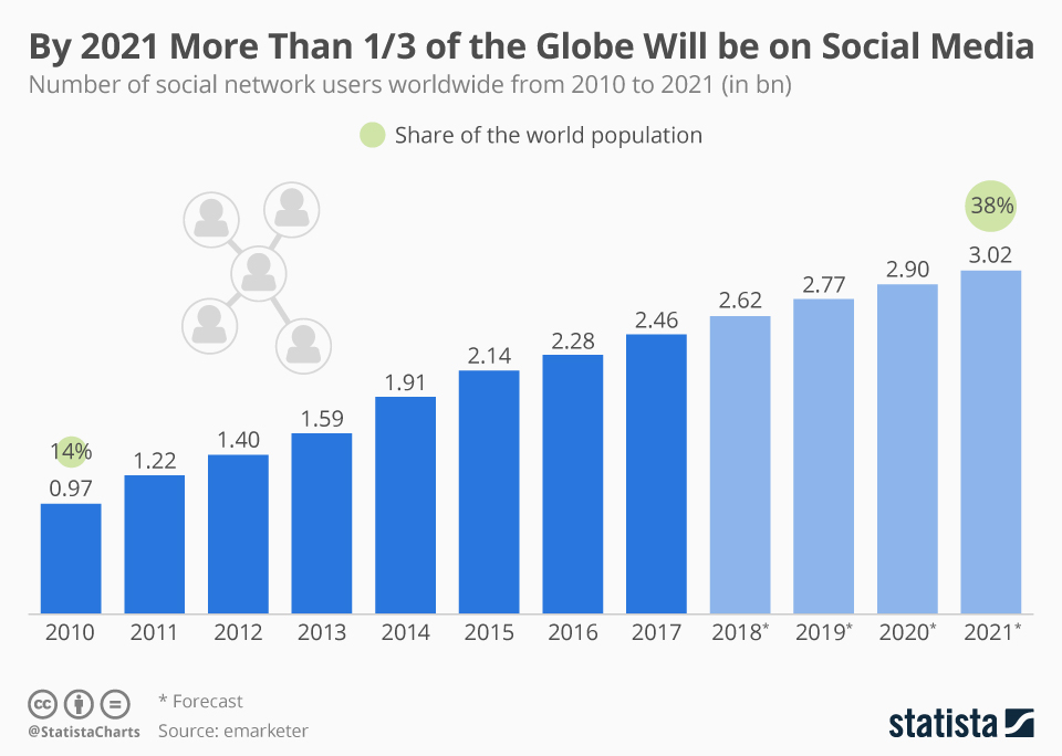 Infographic: By 2021 More Than 1/3 of the Globe Will be on Social Media | Statista