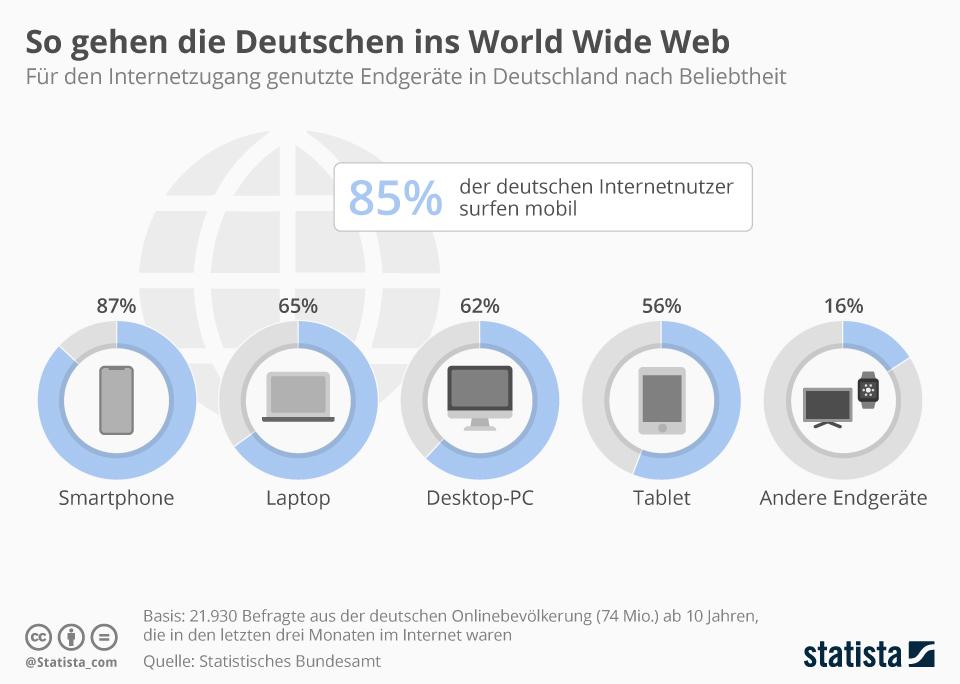 Infografik: So gehen die Deutschen ins World Wide Web | Statista