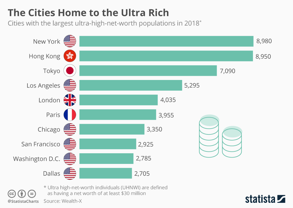 Infographic: The Cities Home to the Ultra Rich | Statista