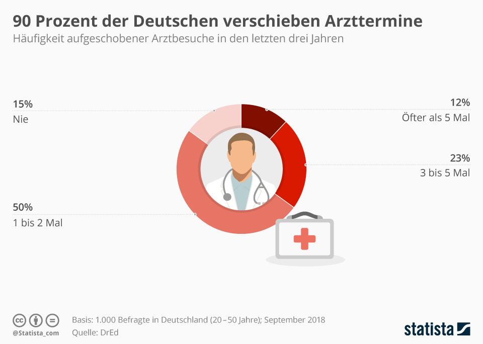 Infografik: 90 Prozent der Deutschen verschieben Arzttermine | Statista