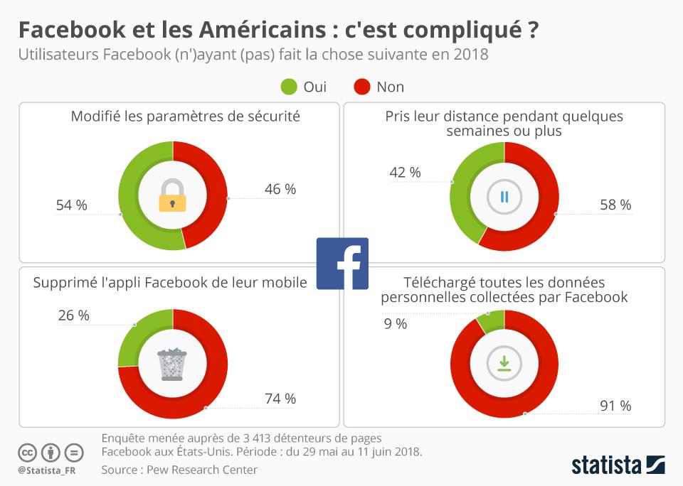Infographie: Facebook et les Américains - c'est compliqué ? | Statista