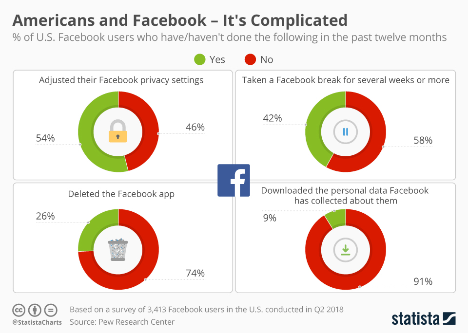 Infographic: Americans and Facebook - It's Complicated | Statista