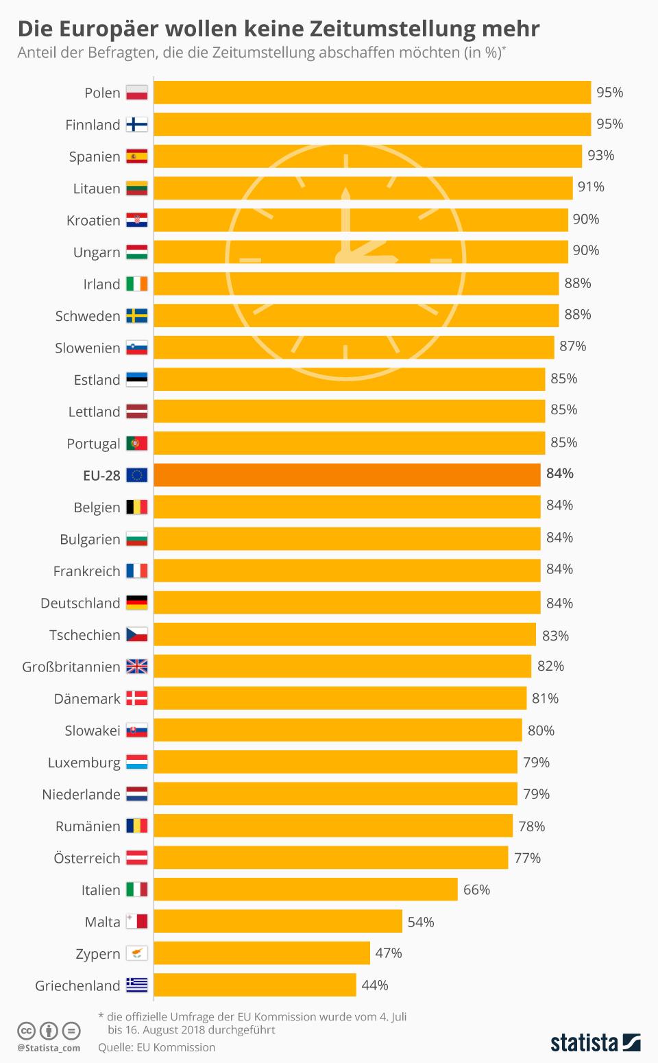 Infografik: Die Europäer wollen keine Zeitumstellung mehr | Statista