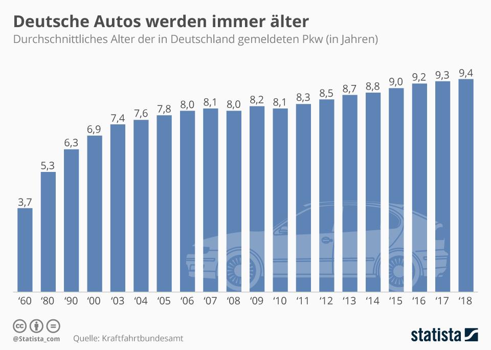 Infografik: Deutsche Autos werden immer älter   Statista