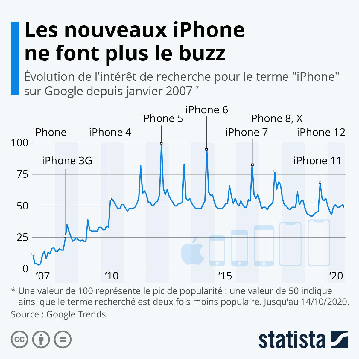 Infographie: Les nouveaux modèles d'iPhone ne créent plus le buzz | Statista