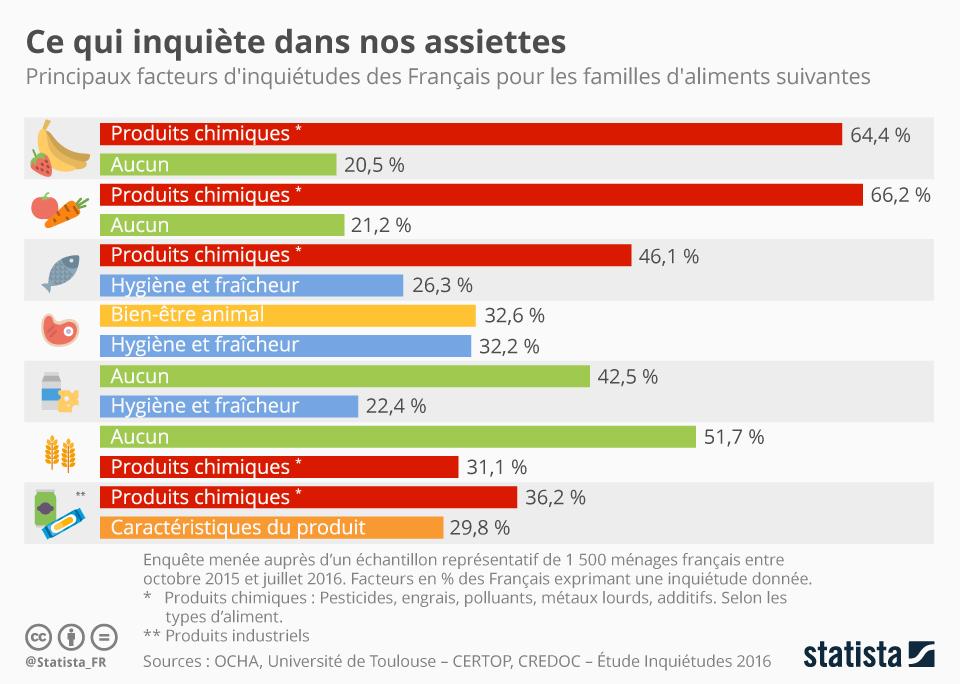 Infographie: Ce qui inquiète dans nos assiettes | Statista