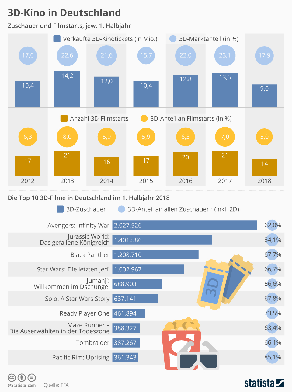 Infografik: 3D-Kino in Deutschland | Statista
