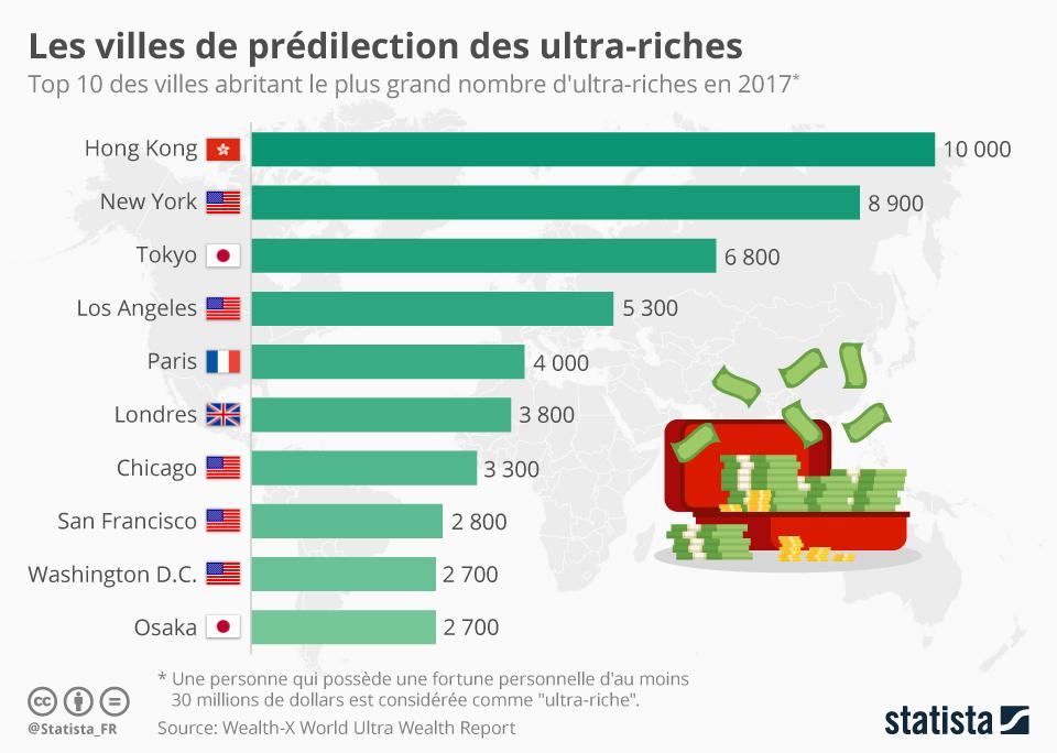 Infographie: Les villes qui abritent le plus d'ultra-riches  | Statista