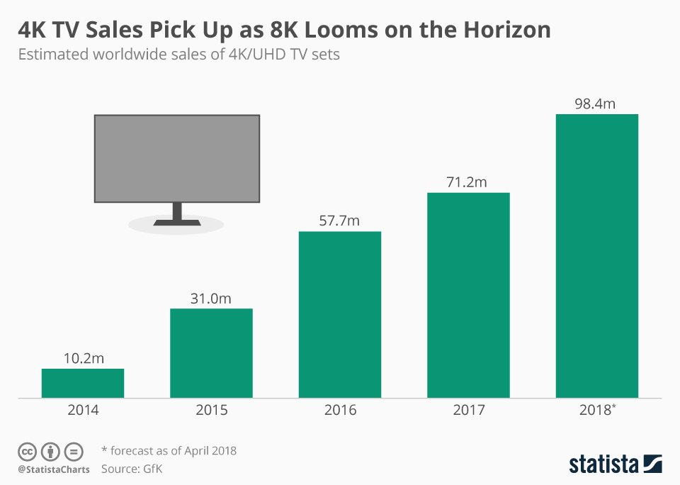 Infographic: 4K TV Sales Pick Up as 8K Looms on the Horizon | Statista
