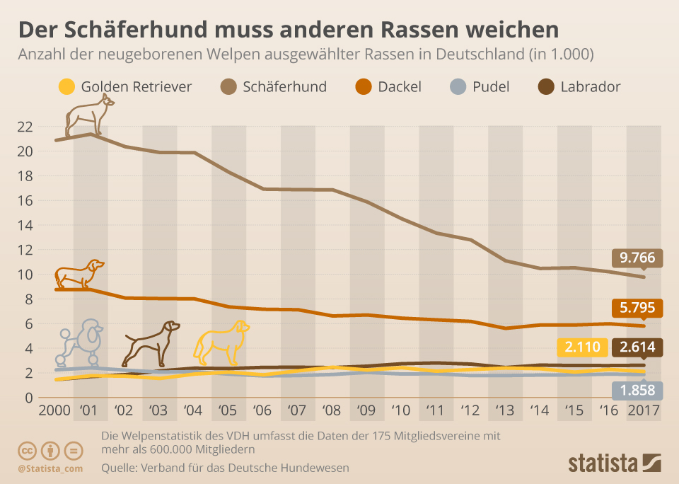 Infografik: Der Schäferhund muss anderen Rassen weichen | Statista