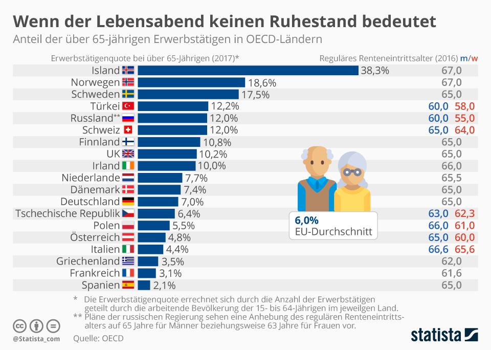 Rentenzeiten: Wenn der Lebensabend keinen Ruhestand bedeutet | Statista