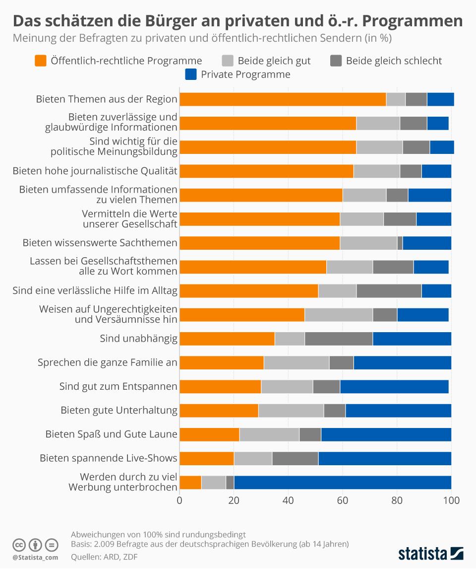 Infografik: Das schätzen die Bürger an privaten und öffentlich-rechtlichen Programmen | Statista