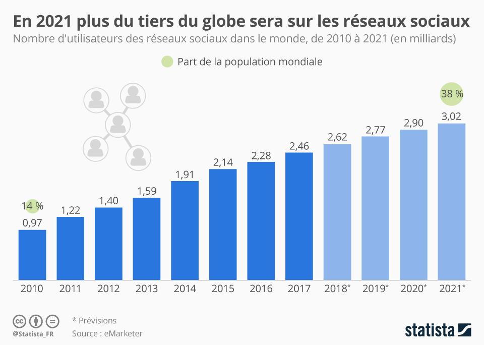 Infographie: En 2021 plus du tiers du globe sera sur les réseaux sociaux | Statista