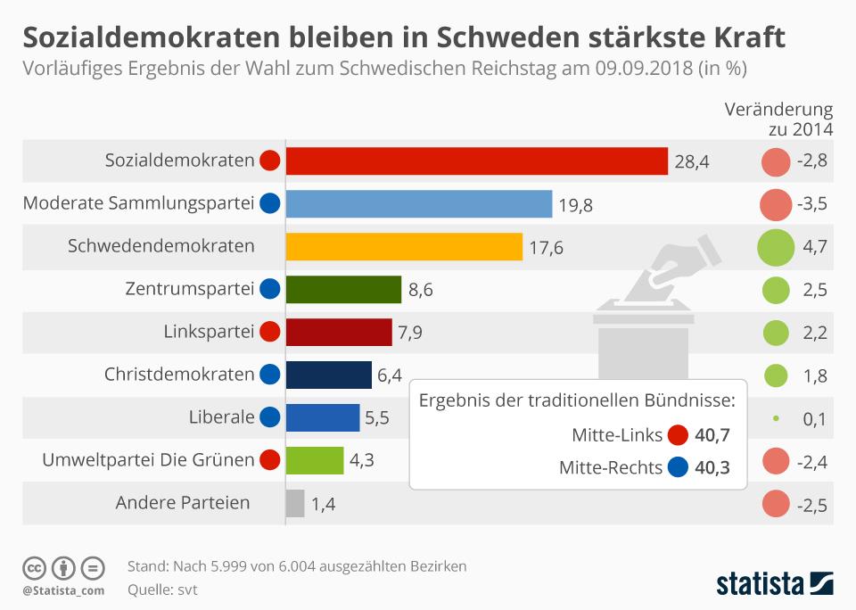 Infografik: Sozialdemokraten bleiben in Schweden stärkste Kraft | Statista