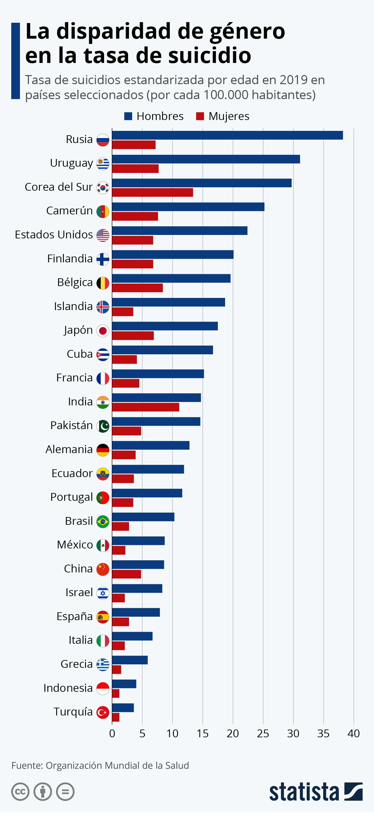 Infografía: La disparidad de género en la tasa de suicidio | Statista