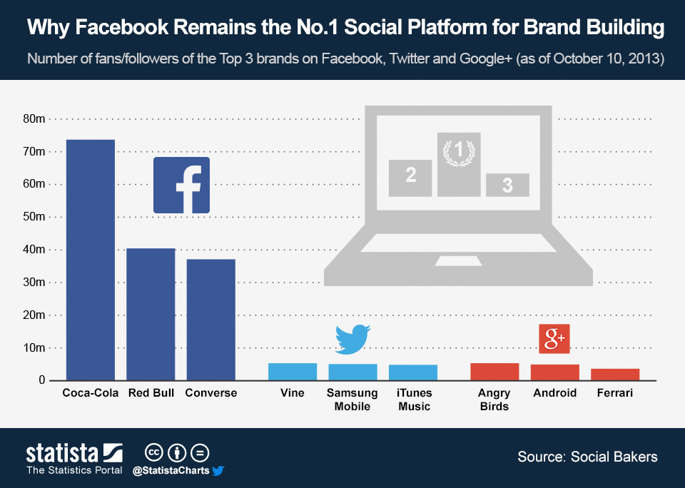 Infographic: Why Facebook Remains the No.1 Social Platform for Brand Building | Statista