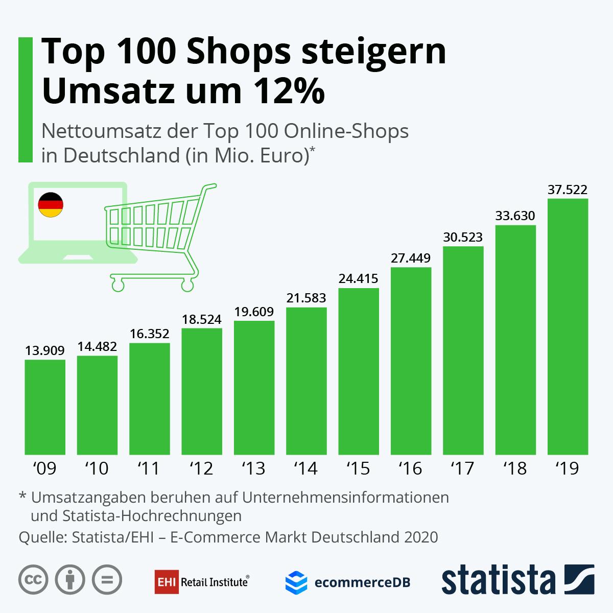 Infografik: Top 100 Shops steigern Umsatz um 12% | Statista