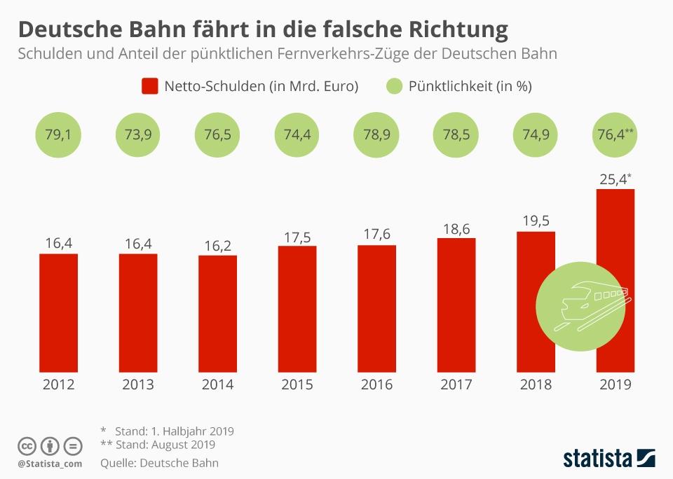 Infografik: Deutsche Bahn fährt in die falsche Richtung | Statista
