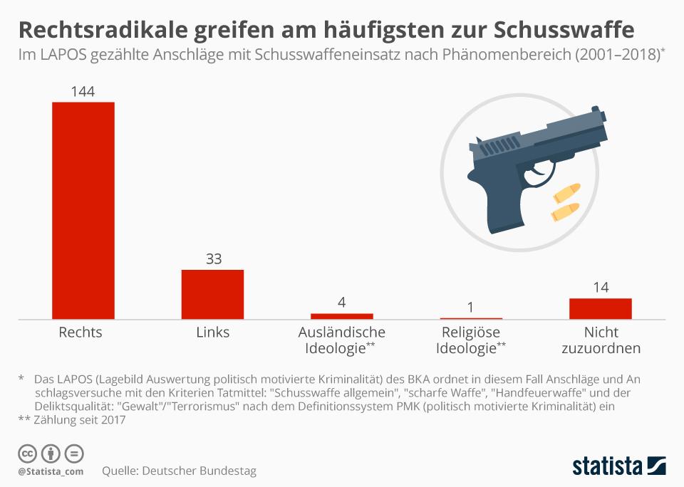 Infografik: Rechtsradikale greifen am häufigsten zur Schusswaffe | Statista