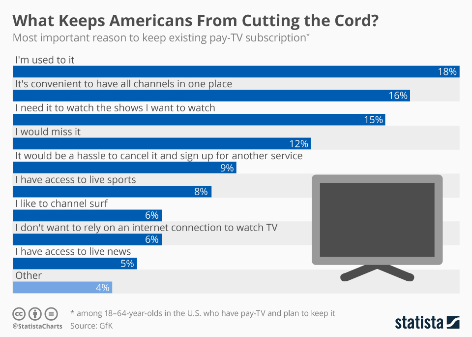 Infographic: What Keeps Americans From Cutting the Cord? | Statista