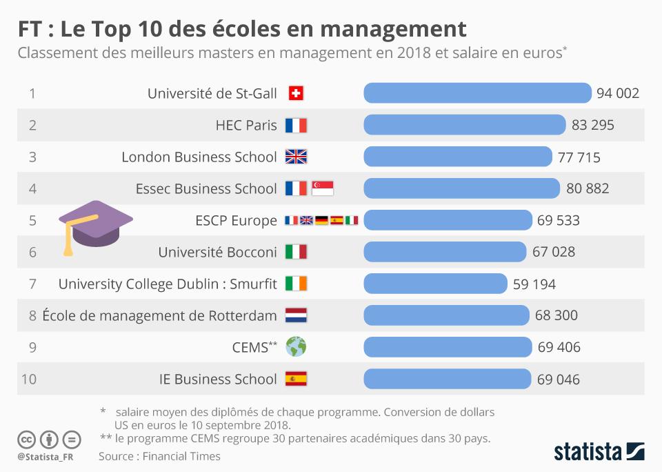 Infographie: Le Top 10 des écoles en management | Statista