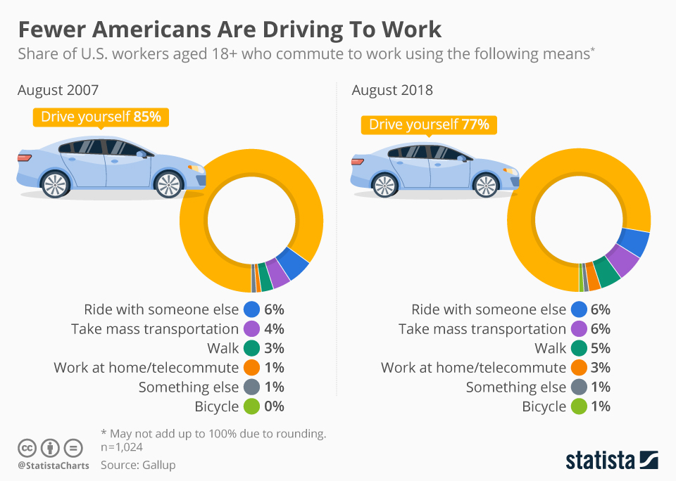 Infographic: Fewer Americans Are Driving To Work | Statista