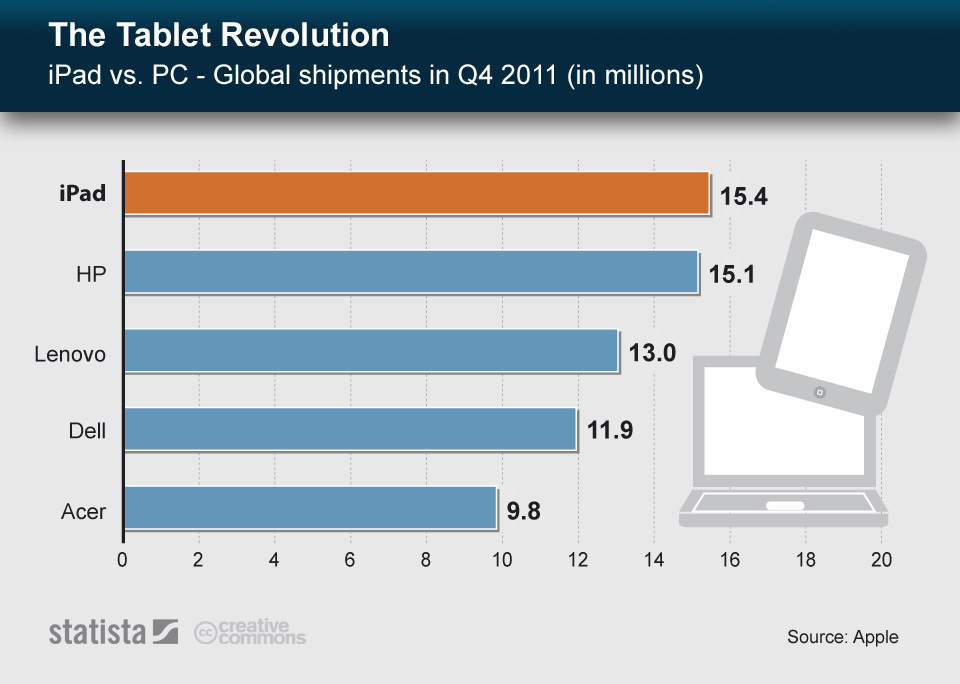 Infographic: The Tablet Revolution   Statista
