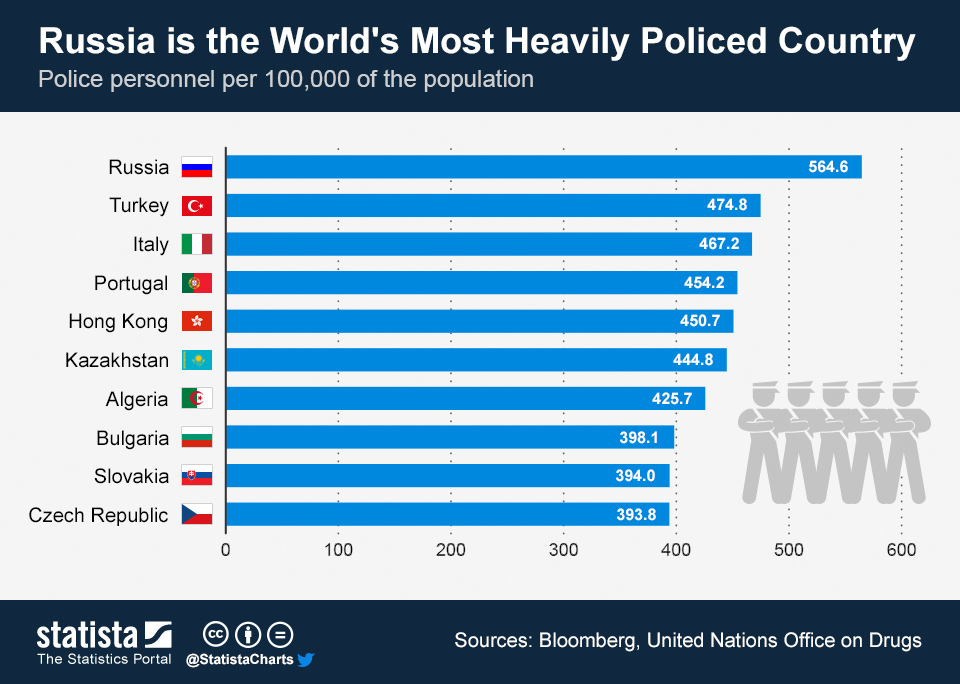 Infographic: Russia is the World's Most Heavily Policed Country | Statista