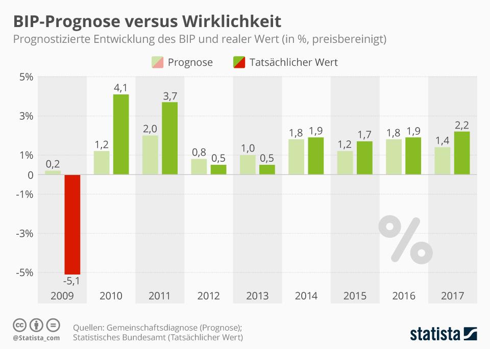 Infografik: BIP-Prognose versus Wirklichkeit | Statista