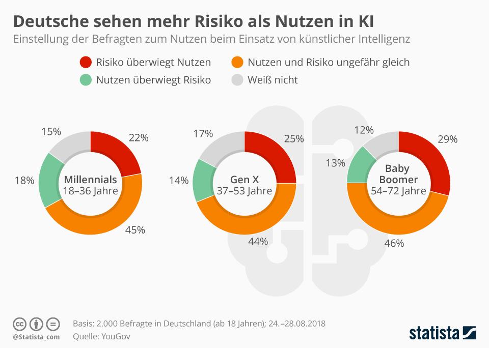 Infografik: Deutsche sehen mehr Risiko als Nutzen in KI | Statista