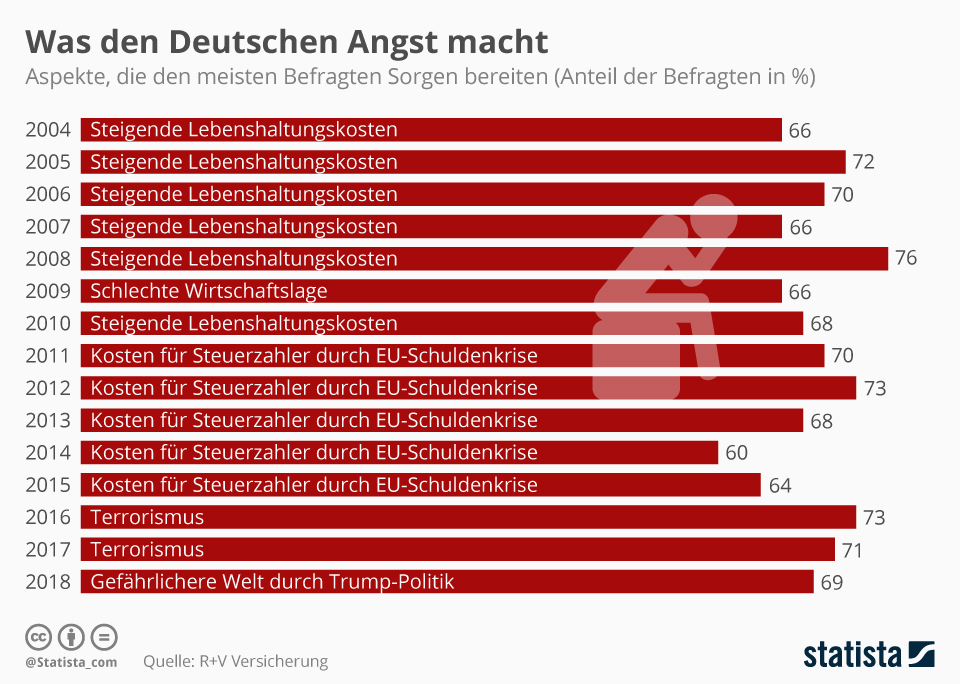 Infografik: Chronologie: Was den Deutschen Angst macht | Statista