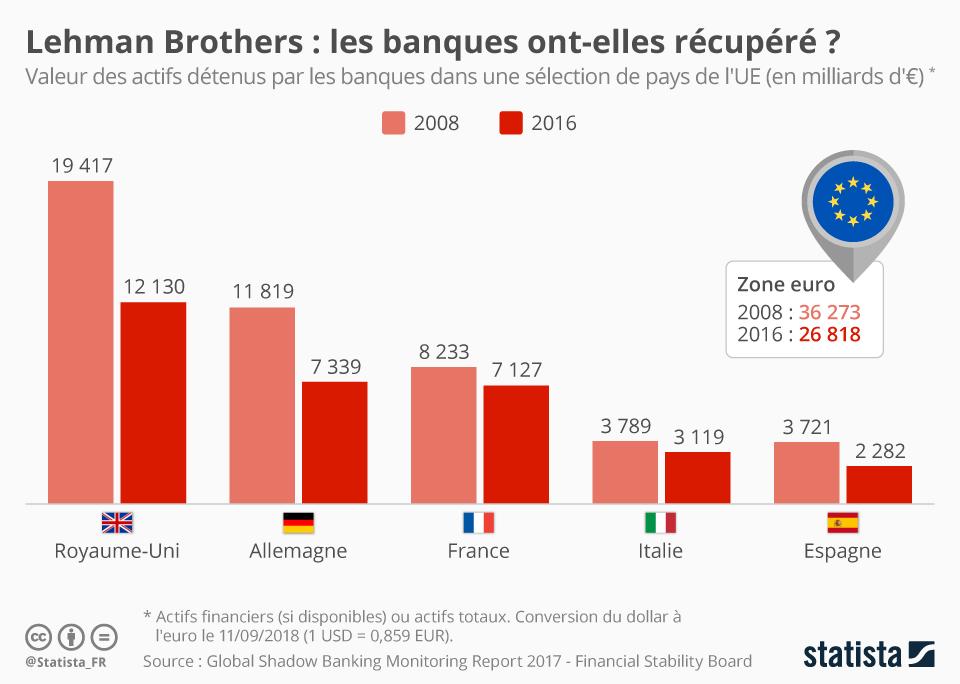 Infographie: Les banques ont-elles récupéré après la crise de 2008 ? | Statista