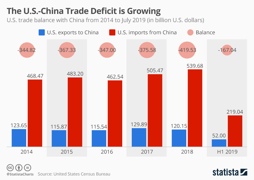 Infographic: The U.S.-China Trade Deficit is Growing | Statista