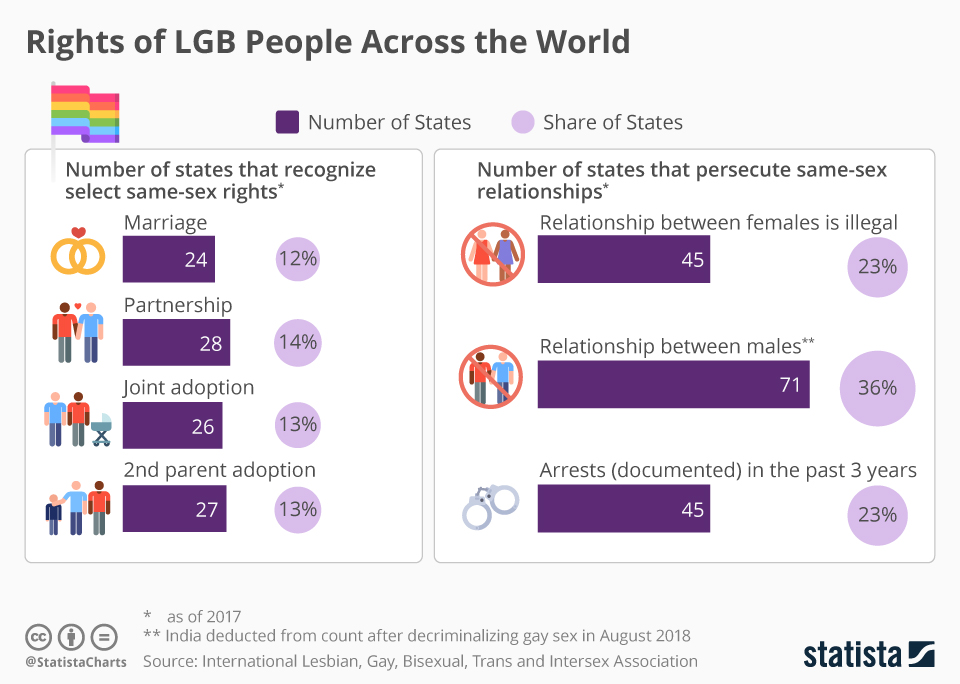 Infographic: Rights of LGB People Across the World | Statista