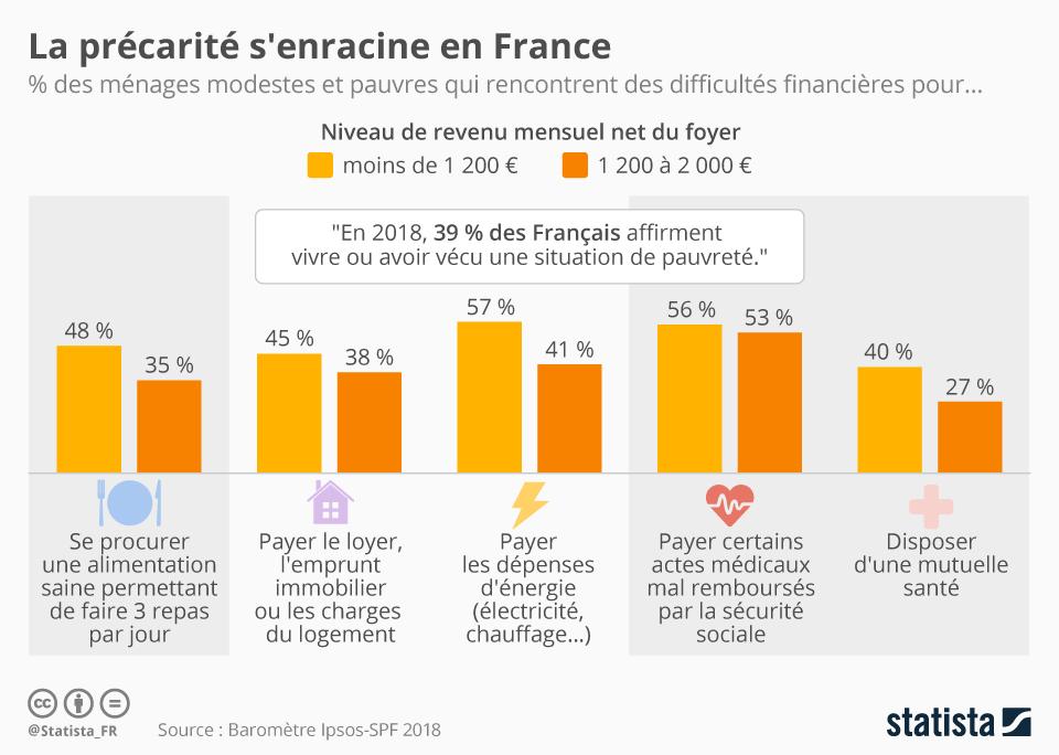 Infographie: La précarité s'enracine en France | Statista