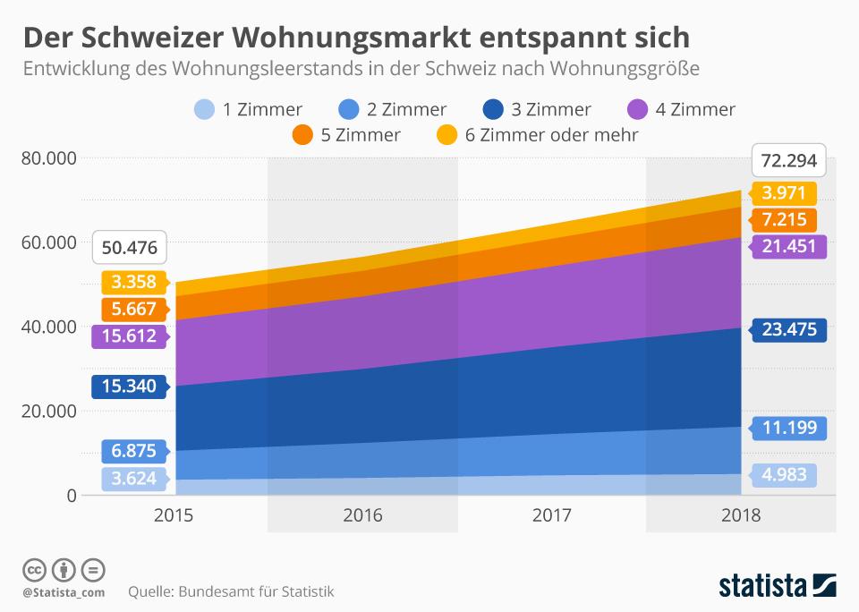 Infografik: Der Schweizer Wohnungsmarkt entspannt sich   Statista