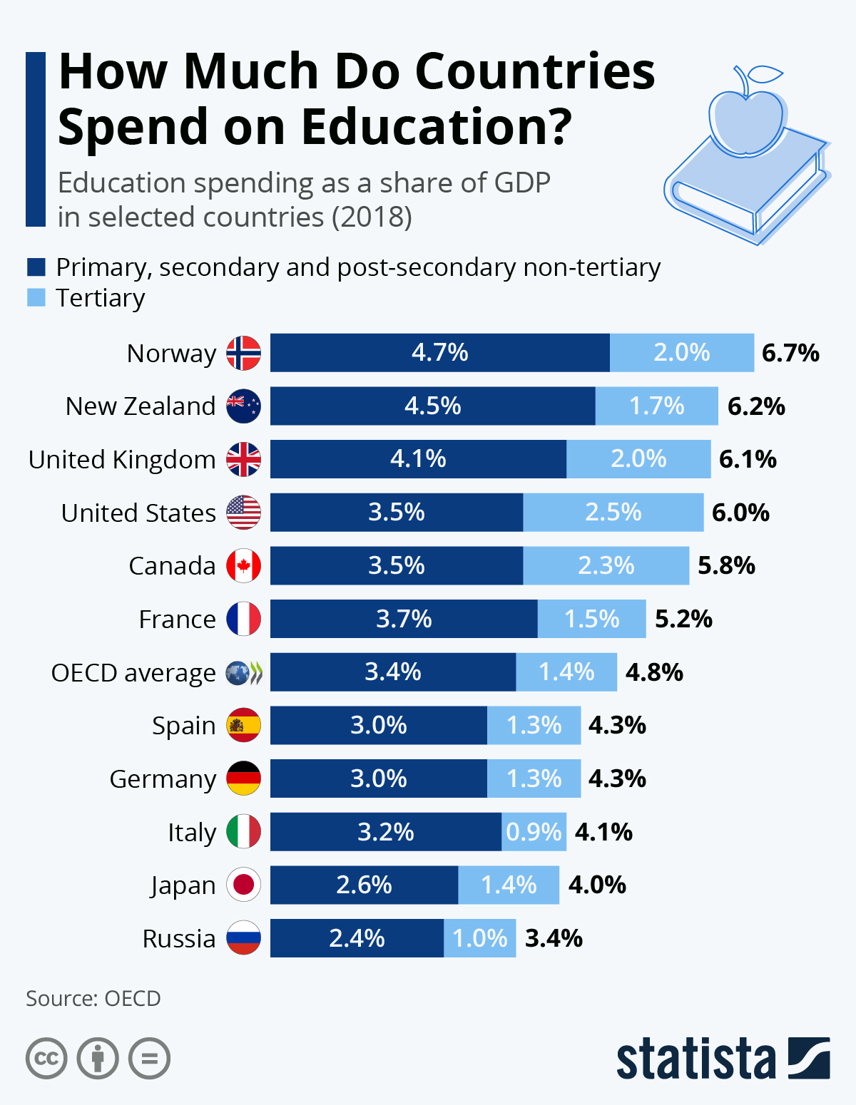 Infographic: How Much Do Countries Spend on Education? | Statista