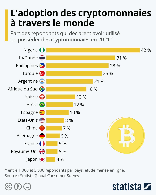 Infographie: L'adoption des cryptomonnaies à travers le monde | Statista