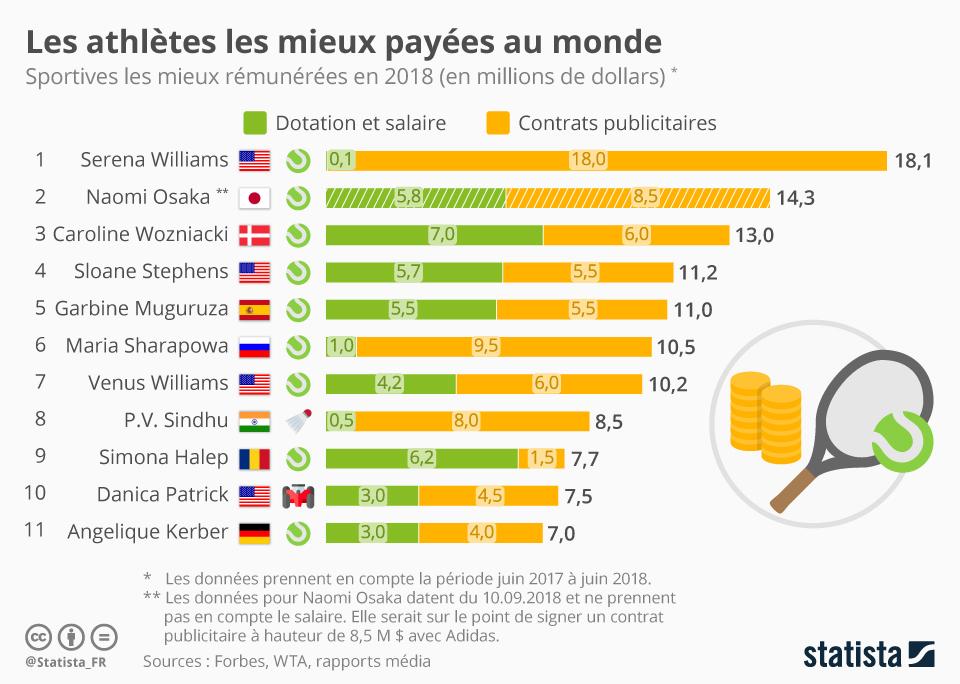 Infographie: Les athlètes les mieux payées au monde   Statista