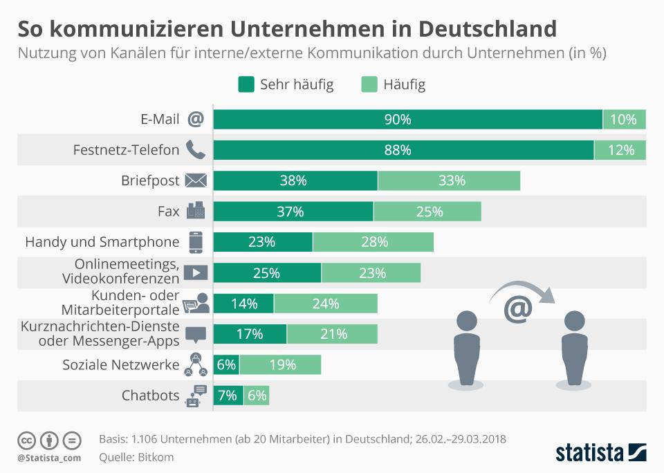 Infografik: So kommunizieren Unternehmen in Deutschland | Statista
