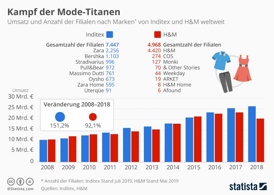 Infografik: Kampf der Mode-Titanen | Statista
