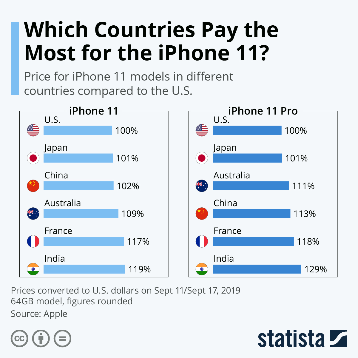 Infographic: Which Countries Pay the Most for the iPhone 11? | Statista