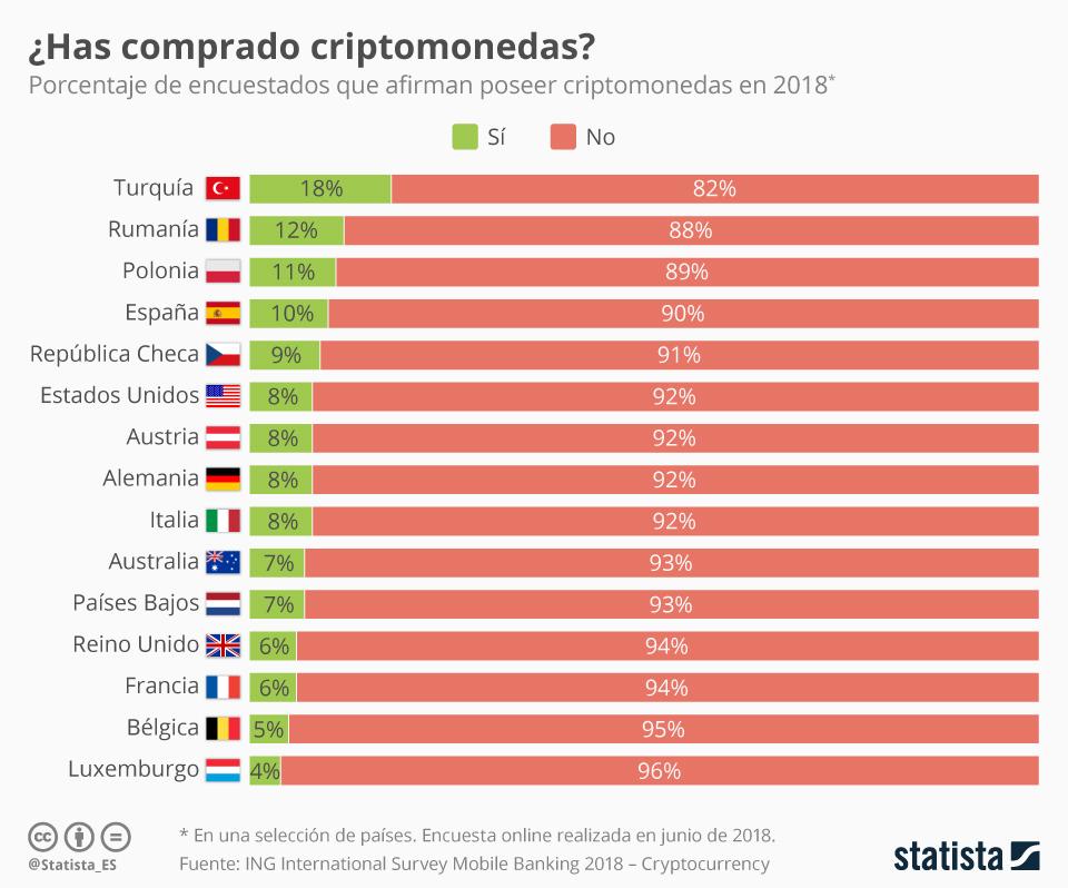 Infografía: Uno de cada diez españoles tiene criptomonedas, según un estudio | Statista