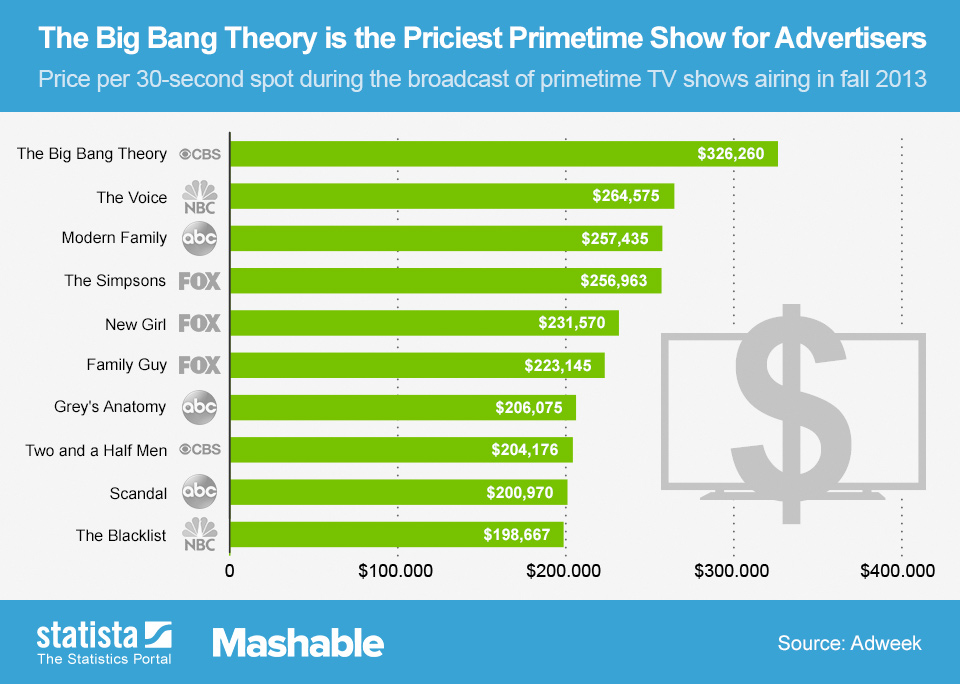 Infographic: The Big Bang Theory is the Priciest Primetime Show for Advertisers | Statista