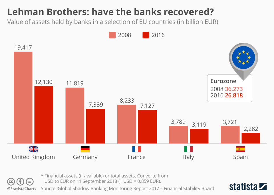 Infographic: Lehman Brothers: have the banks recovered? | Statista
